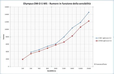 Olympus_OM-D_E-M5_rumore