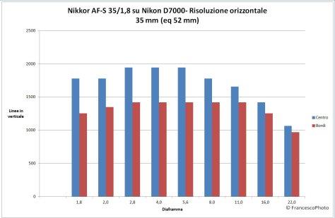 Nikkor_35-18_D7000_risol-orizz