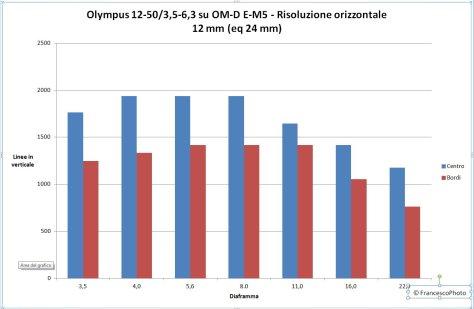 Olympus_12-50-12_E-M5-risol-orizz