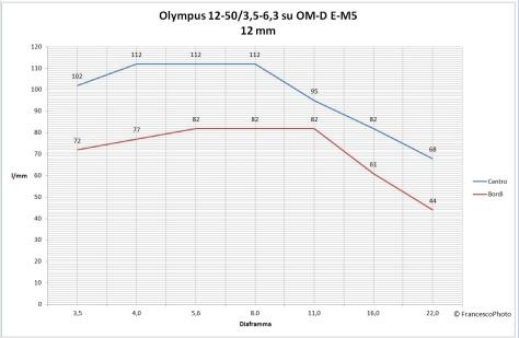 Olympus_12-50_12mm