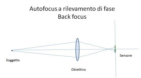 Backfocus-s