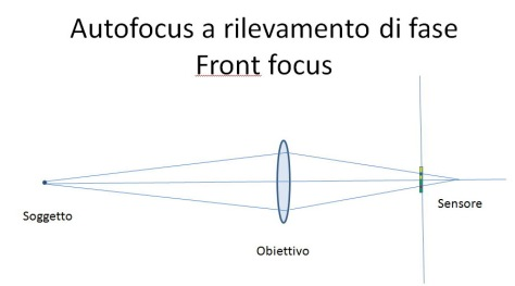 Frontfocus-s