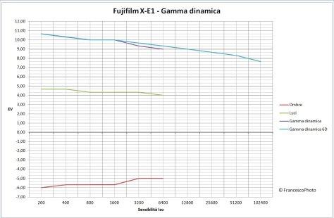 Gamma dinamica_X-E1