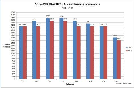 Risoluzione_A99_70-200_100