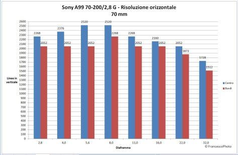Risoluzione_A99_70-200_70