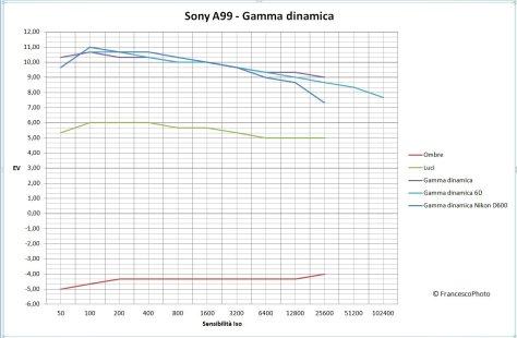 A99_gamma dinamica