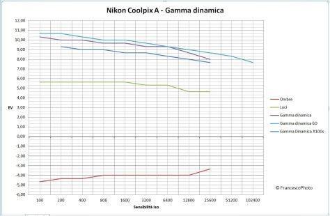 Gamma dinamica_Coolpix A