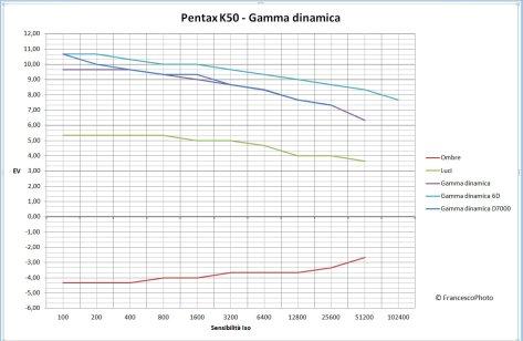 Gamma_dinamica_k50