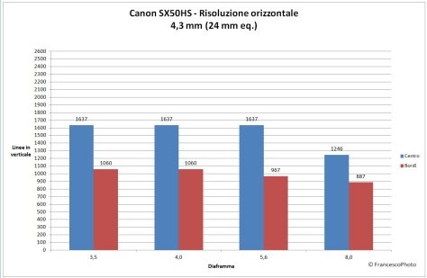 SX50HS_risoluzione_24