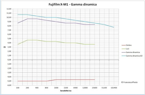 X-M1_gamma-dinamica