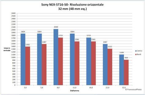 RisoluzioneNEX-5T_16-50-32mm