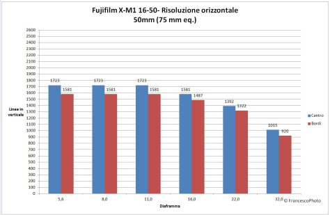RisoluzioneNEX-5T_16-50-50mm
