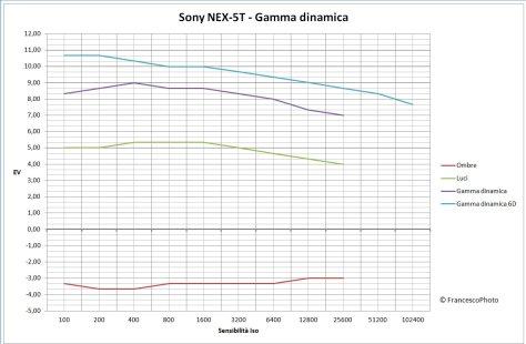 Sony_NEX-5T_gamma-dinamica