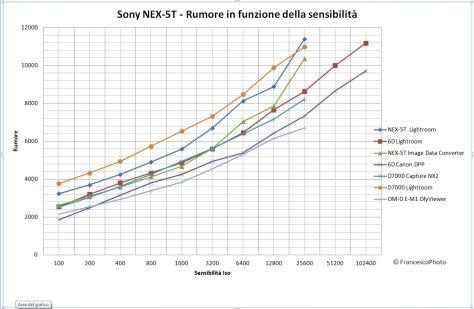 Sony_NEX-5T_rumore