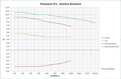 Panasonic_LF1_gamma dinamica