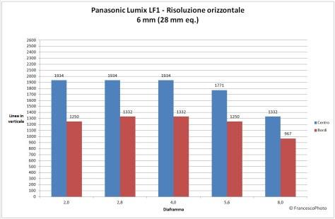 Panasonic_LF1_risoluzione-28 mm