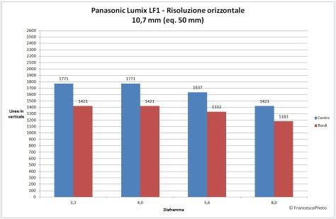 Panasonic_LF1_risoluzione-50 mm
