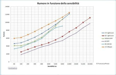 Panasonic_LF1_rumore