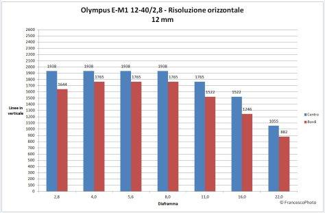 Olympus_e-M1_12-40-12_risoòuzione