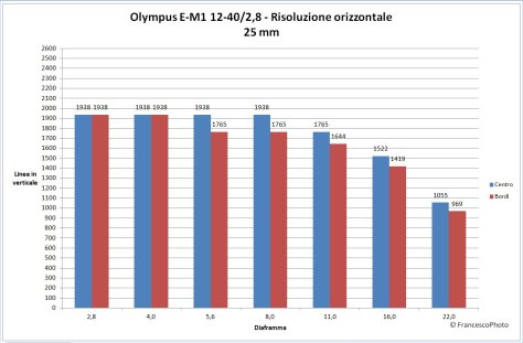 Olympus_e-M1_12-40-25_risoòuzione