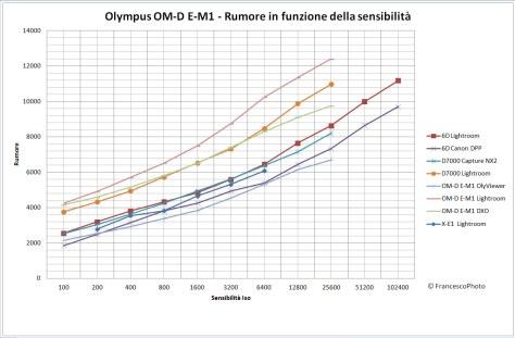 Olympus_E-M1_rumore