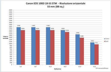 EOS_100D_18-55-55_risoluzione