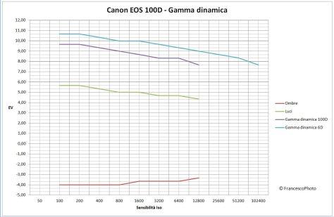 EOS_100D_Gamma_dinamica - Copia