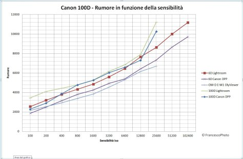 EOS_100D_Rumore - Copia