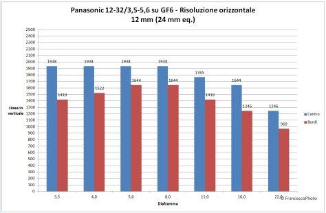 Panasonic_GM1_12-32_risoluzione-12mm