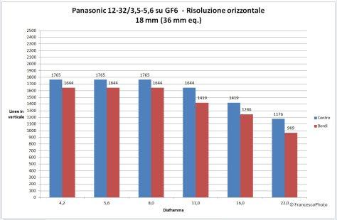 Panasonic_GM1_12-32_risoluzione-18mm