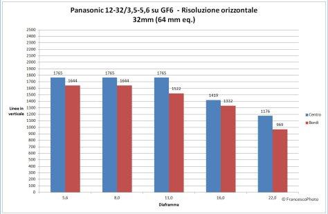 Panasonic_GM1_12-32_risoluzione-32mm