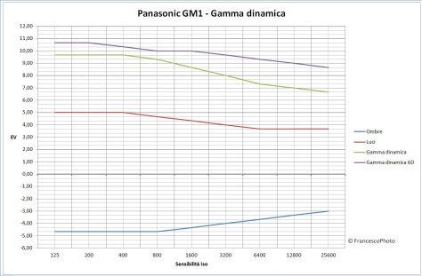 Panasonic_GM1_gamma dinamica