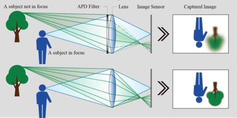 APD_Filter