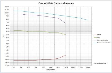 Canon_S120_gamma dinamica