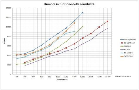 Canon_S120_rumore