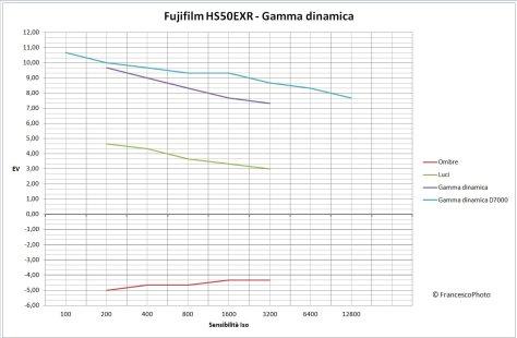 Fujifilm_HS50EXR_gamma-dinamica