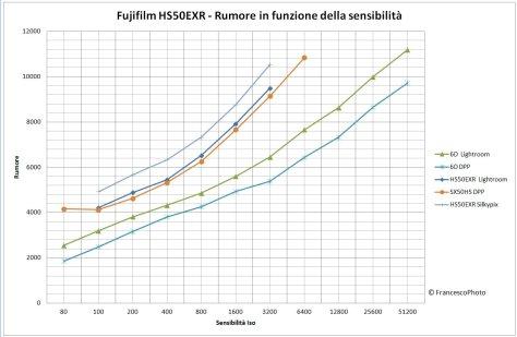 Fujifilm_HS50EXR_rumore