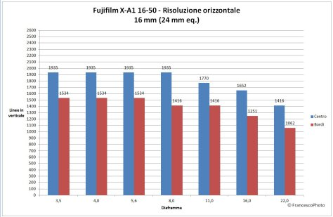 Fujifilm_X-A1_16-50_risolvenza_16mm