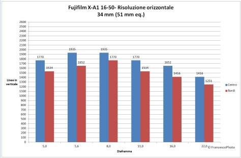 Fujifilm_X-A1_16-50_risolvenza_31mm