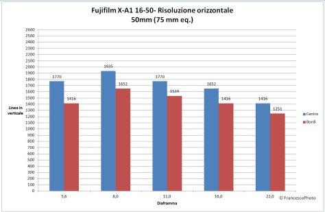 Fujifilm_X-A1_16-50_risolvenza_50mm