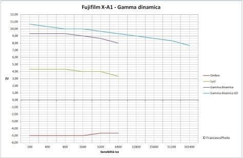Fujifilm_X-A1_gamma-dinamica