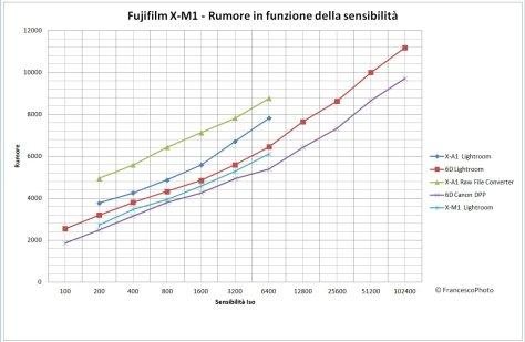 Fujifilm_X-A1_rumore