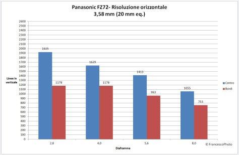 Panasonic_FZ72_risoluzione-20