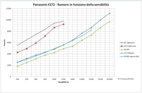 Panasonic_FZ72_rumore