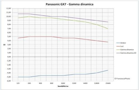 Panasonic_GX7_gamma dinamica