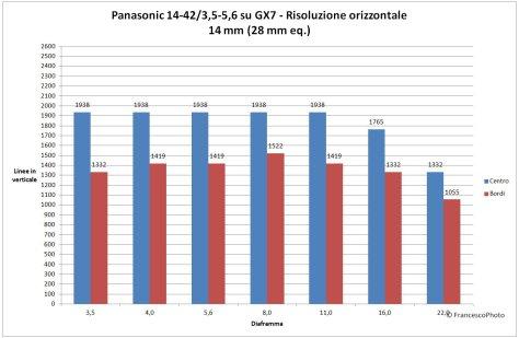 Panasonic_GX7_risoluzione_14-42_14