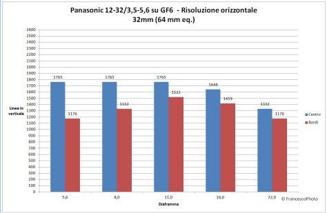 Panasonic_GX7_risoluzione_14-42_42