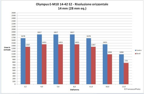 Olympus_OM-D_E-M10_14-42EZ_risoluzione-14