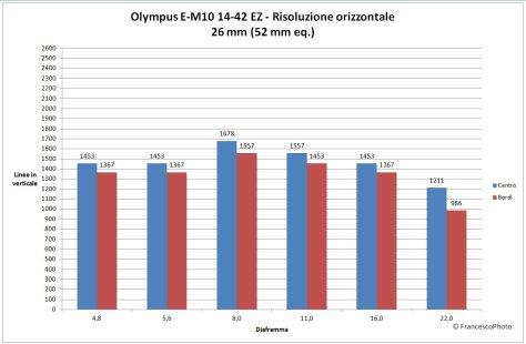 Olympus_OM-D_E-M10_14-42EZ_risoluzione-26