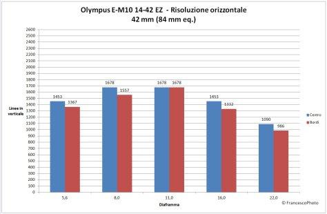 Olympus_OM-D_E-M10_14-42EZ_risoluzione-42